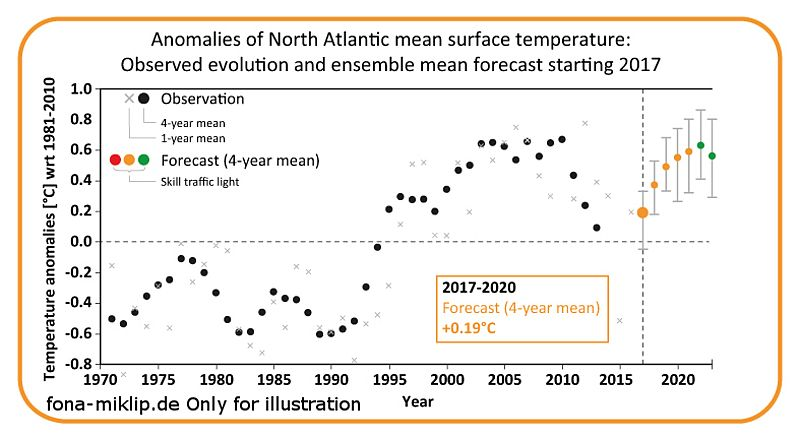 FONA MiKlip :: How are decadal climate predictions evaluated?
